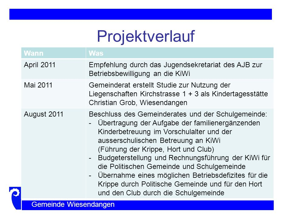 Projektverlauf Wann Was April 2011