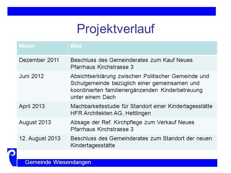 Projektverlauf Wann Was Dezember 2011