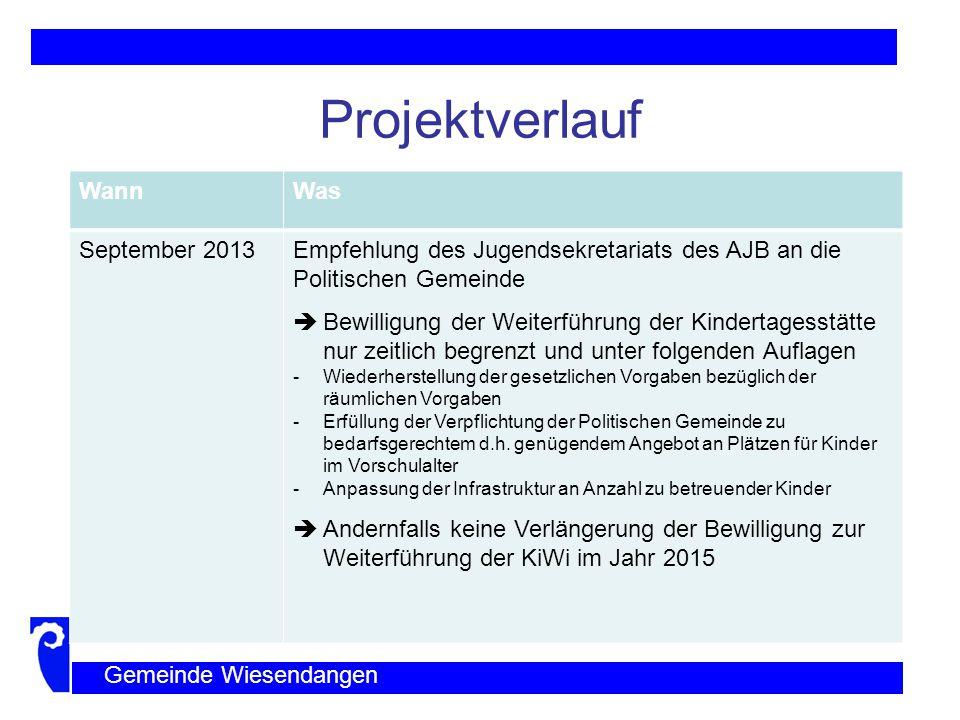 Projektverlauf Wann Was September 2013