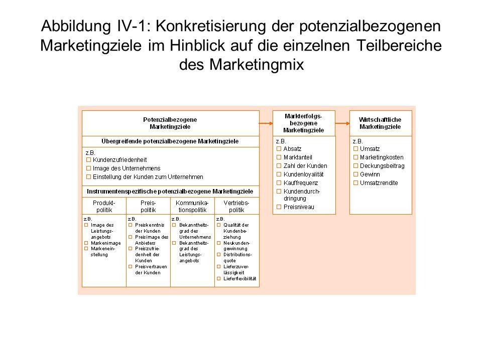 Abbildung IV-1: Konkretisierung der potenzialbezogenen Marketingziele im Hinblick auf die einzelnen Teilbereiche des Marketingmix