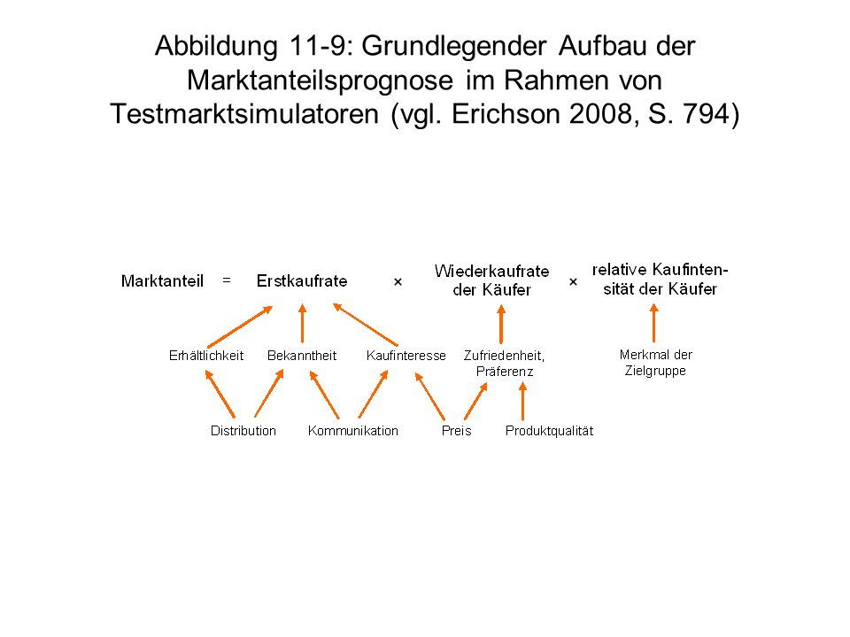 Abbildung 11-9: Grundlegender Aufbau der Marktanteilsprognose im Rahmen von Testmarktsimulatoren (vgl.