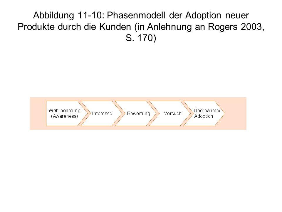 Abbildung 11-10: Phasenmodell der Adoption neuer Produkte durch die Kunden (in Anlehnung an Rogers 2003, S.