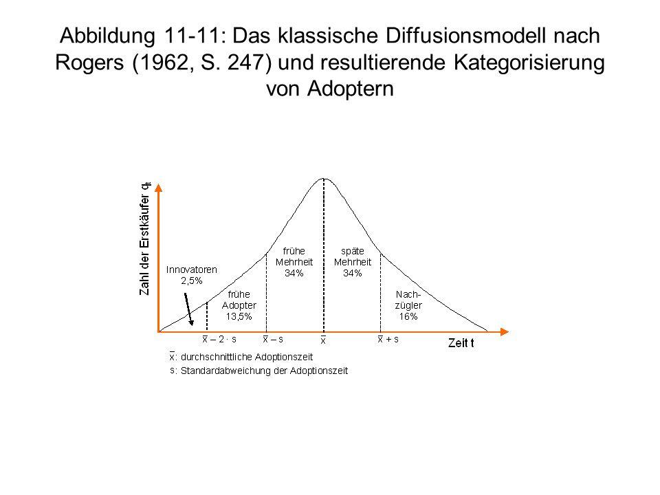 Abbildung 11-11: Das klassische Diffusionsmodell nach Rogers (1962, S