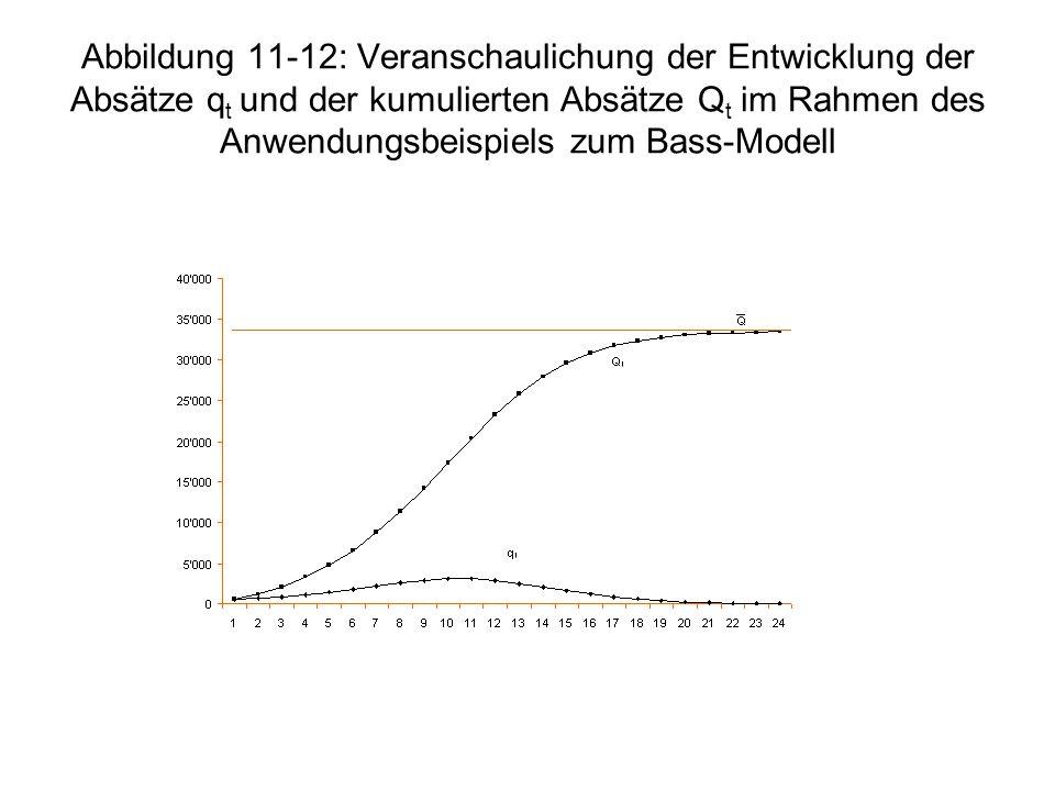 Abbildung 11-12: Veranschaulichung der Entwicklung der Absätze qt und der kumulierten Absätze Qt im Rahmen des Anwendungsbeispiels zum Bass-Modell