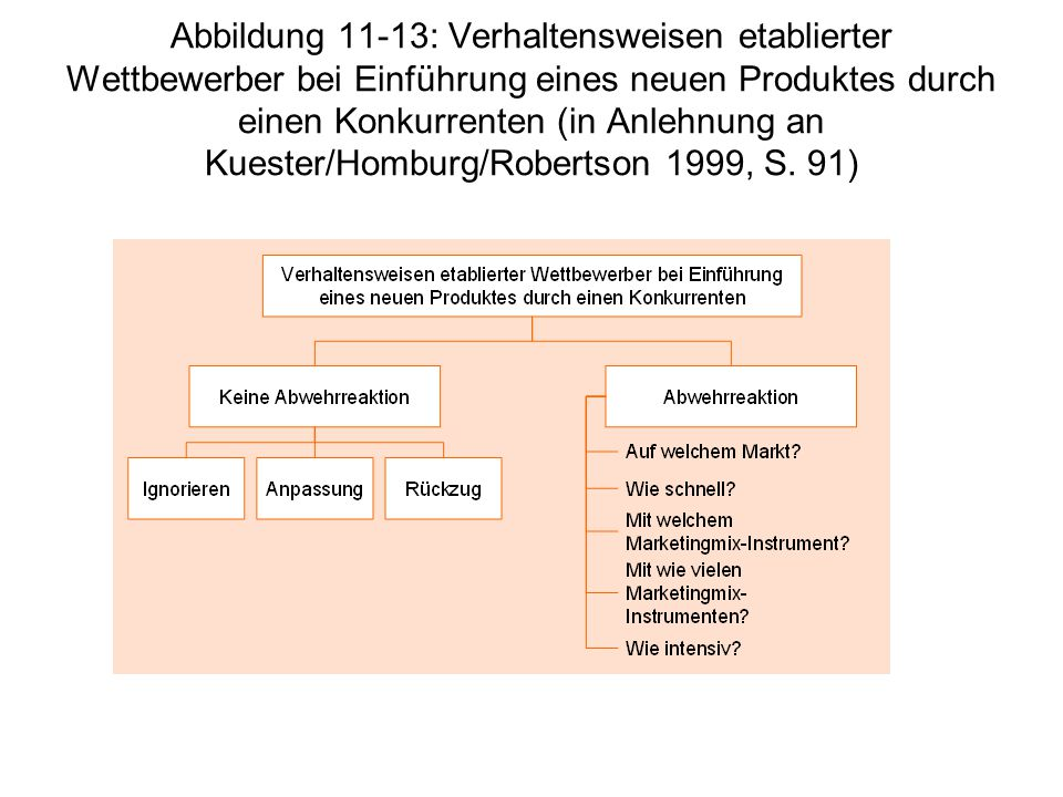 Abbildung 11-13: Verhaltensweisen etablierter Wettbewerber bei Einführung eines neuen Produktes durch einen Konkurrenten (in Anlehnung an Kuester/Homburg/Robertson 1999, S.