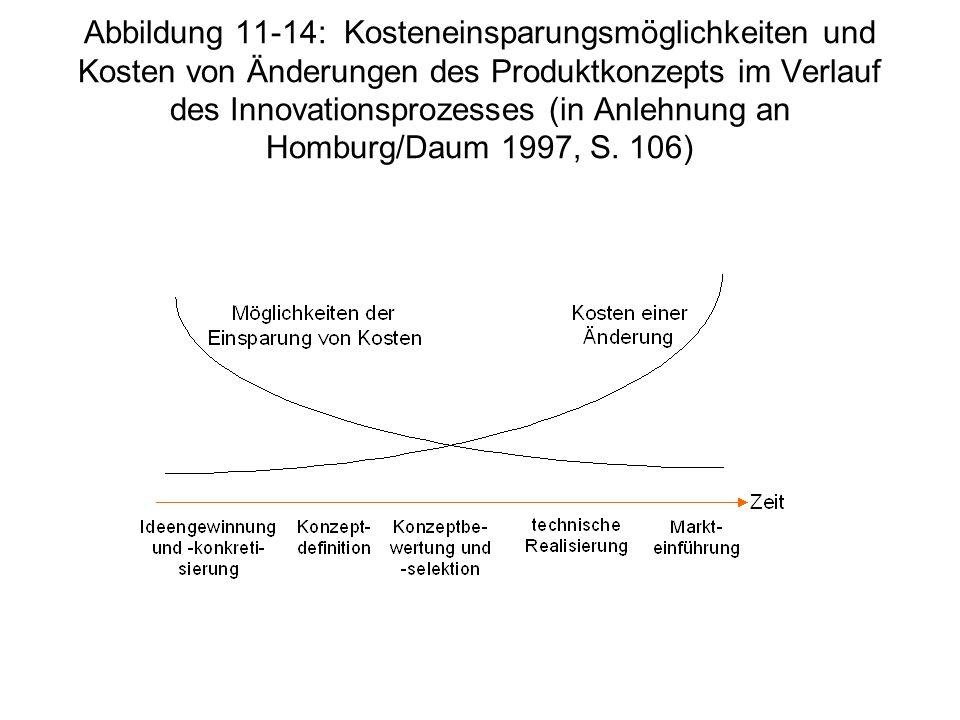 Abbildung 11-14: Kosteneinsparungsmöglichkeiten und Kosten von Änderungen des Produktkonzepts im Verlauf des Innovationsprozesses (in Anlehnung an Homburg/Daum 1997, S.