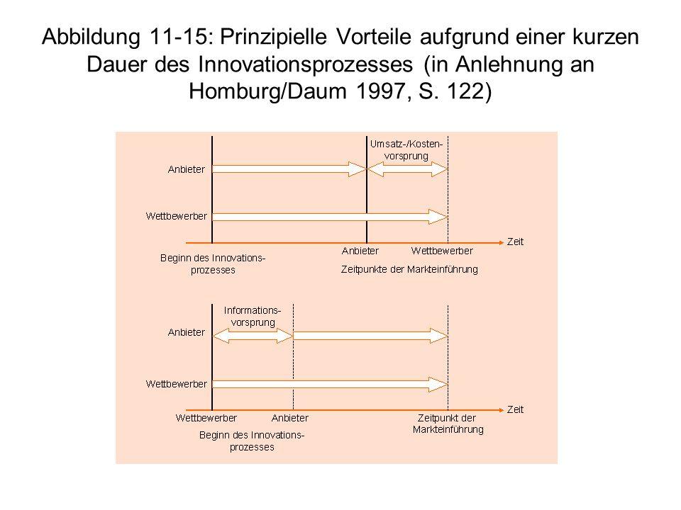Abbildung 11-15: Prinzipielle Vorteile aufgrund einer kurzen Dauer des Innovationsprozesses (in Anlehnung an Homburg/Daum 1997, S.