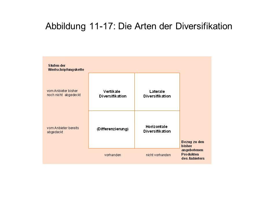 Abbildung 11-17: Die Arten der Diversifikation