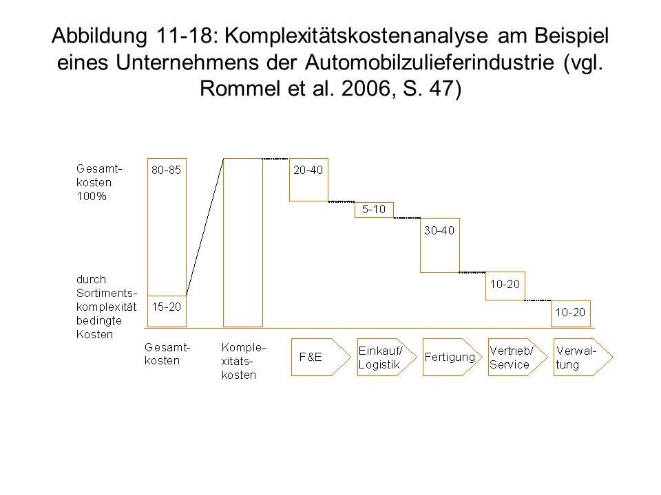 Abbildung 11-18: Komplexitätskostenanalyse am Beispiel eines Unternehmens der Automobilzulieferindustrie (vgl.
