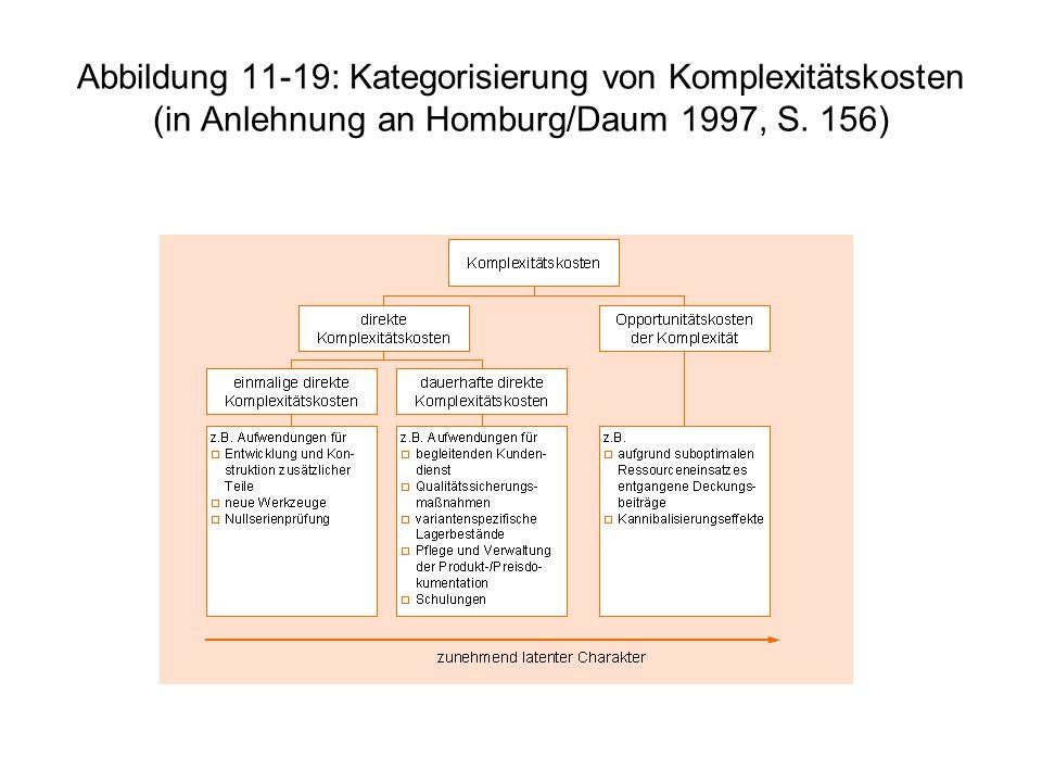 Abbildung 11-19: Kategorisierung von Komplexitätskosten (in Anlehnung an Homburg/Daum 1997, S. 156)
