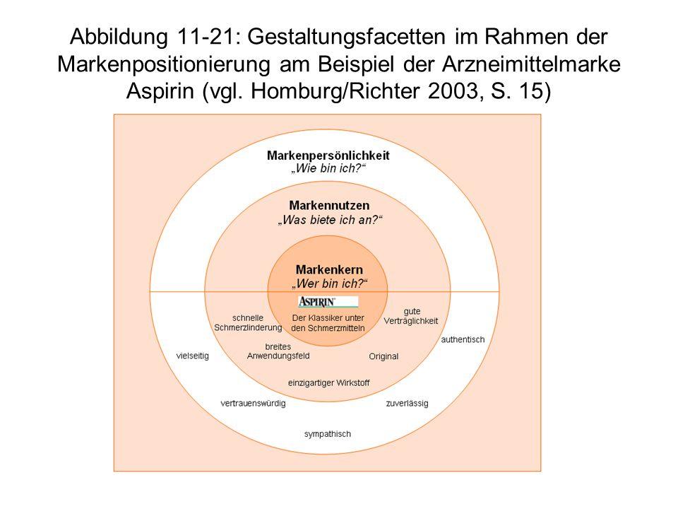 Abbildung 11-21: Gestaltungsfacetten im Rahmen der Markenpositionierung am Beispiel der Arzneimittelmarke Aspirin (vgl.