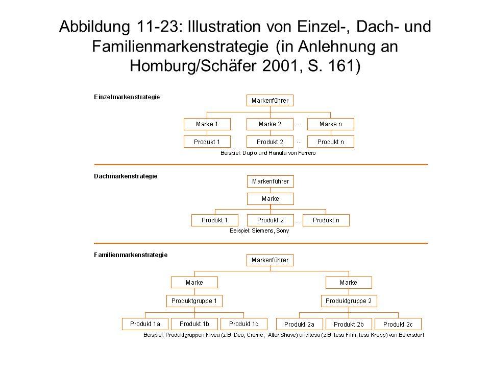 Abbildung 11-23: Illustration von Einzel-, Dach- und Familienmarkenstrategie (in Anlehnung an Homburg/Schäfer 2001, S.