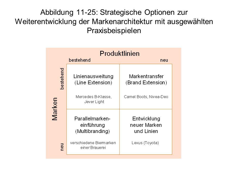 Abbildung 11-25: Strategische Optionen zur Weiterentwicklung der Markenarchitektur mit ausgewählten Praxisbeispielen