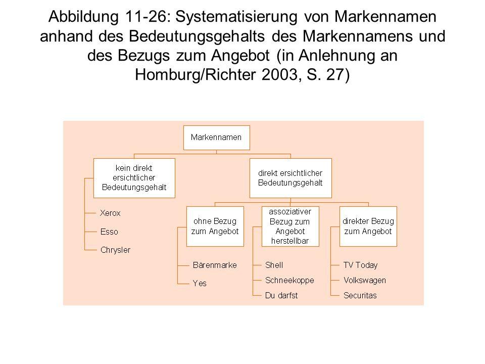 Abbildung 11-26: Systematisierung von Markennamen anhand des Bedeutungsgehalts des Markennamens und des Bezugs zum Angebot (in Anlehnung an Homburg/Richter 2003, S.
