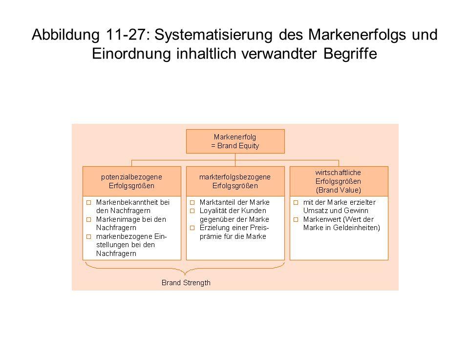 Abbildung 11-27: Systematisierung des Markenerfolgs und Einordnung inhaltlich verwandter Begriffe