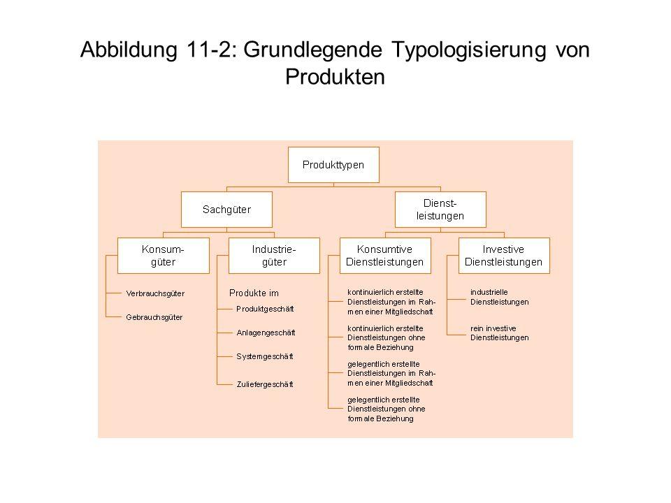 Abbildung 11-2: Grundlegende Typologisierung von Produkten