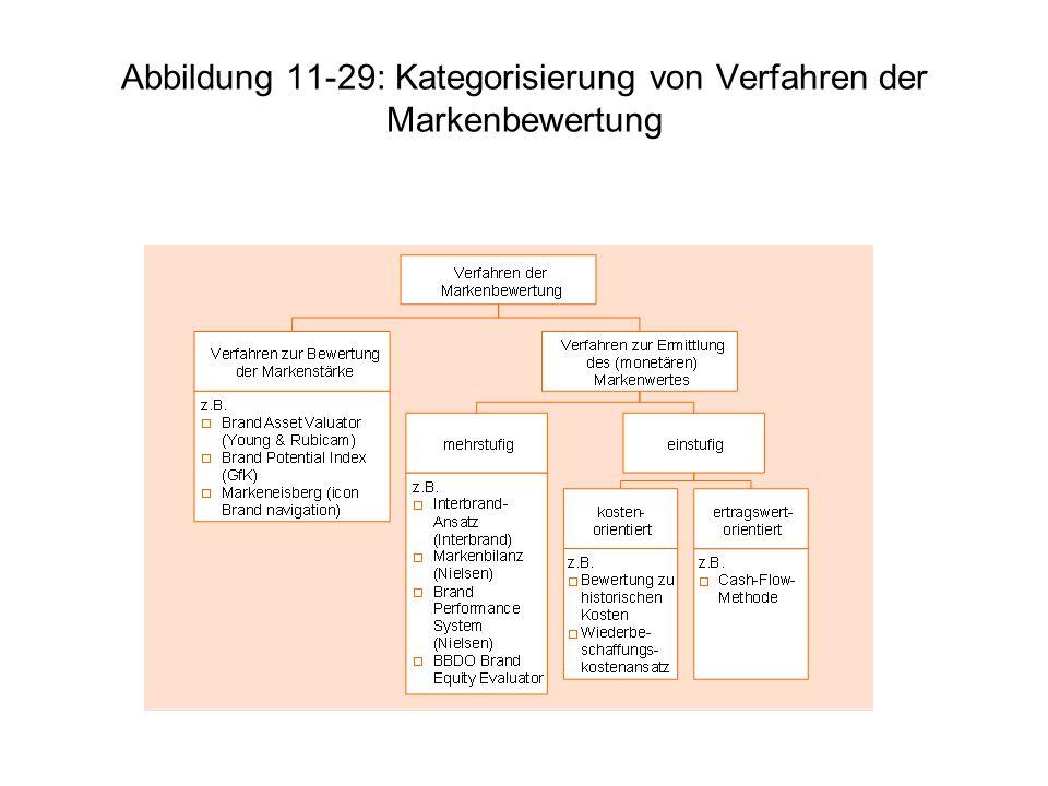 Abbildung 11-29: Kategorisierung von Verfahren der Markenbewertung