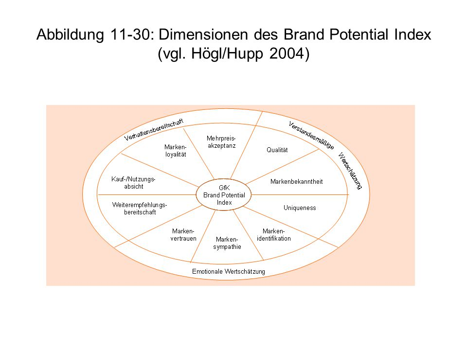 Abbildung 11-30: Dimensionen des Brand Potential Index (vgl