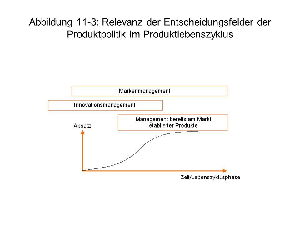 Abbildung 11-3: Relevanz der Entscheidungsfelder der Produktpolitik im Produktlebenszyklus