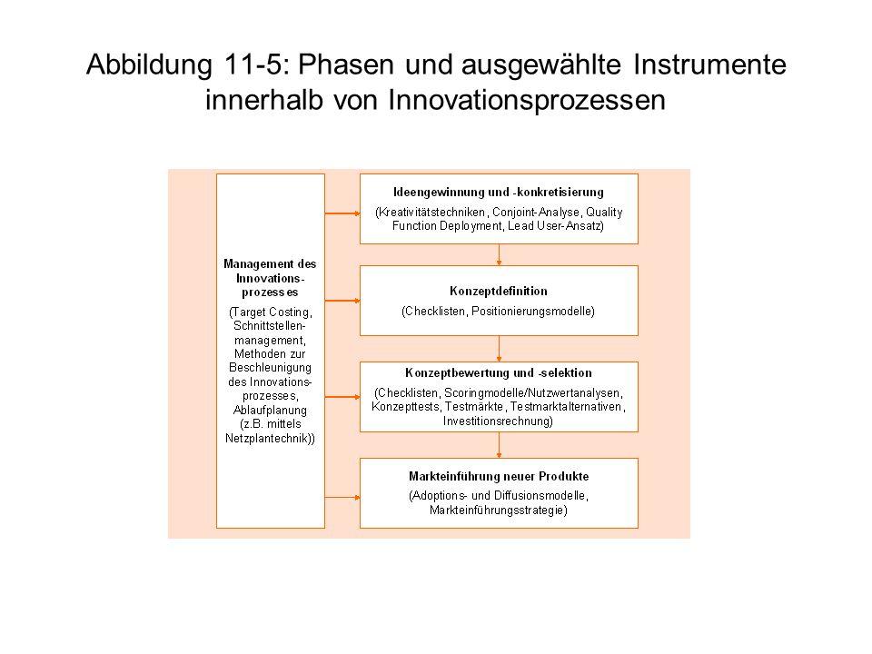 Abbildung 11-5: Phasen und ausgewählte Instrumente innerhalb von Innovationsprozessen
