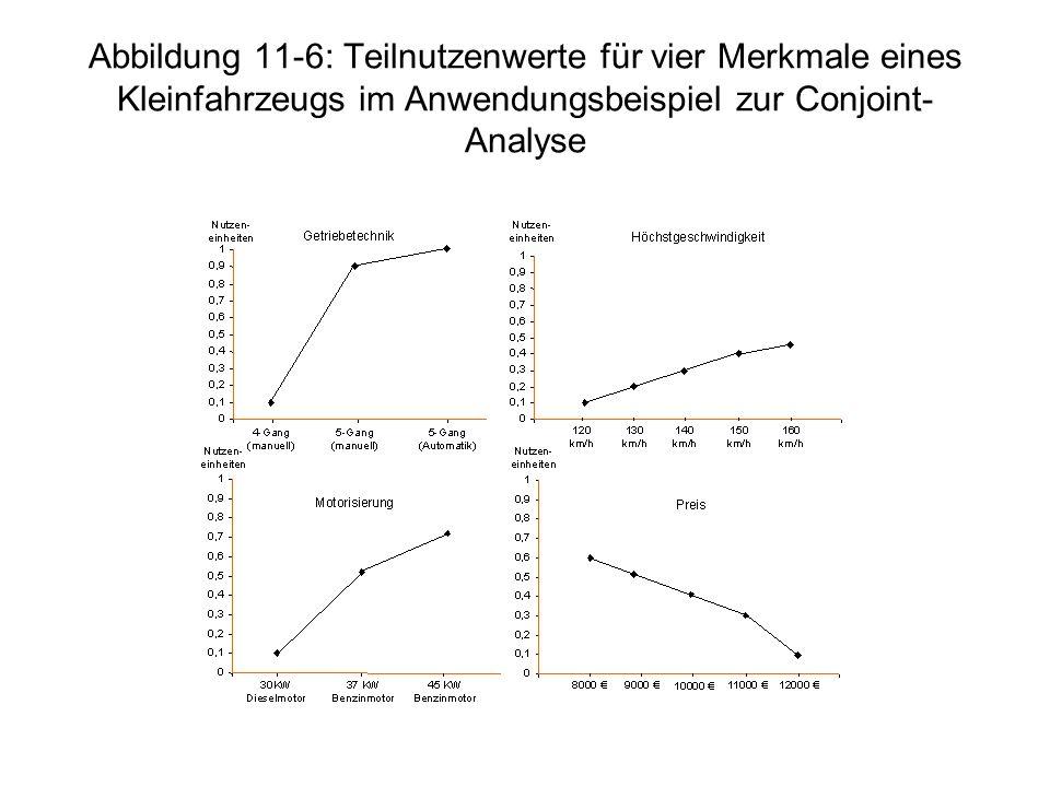 Abbildung 11-6: Teilnutzenwerte für vier Merkmale eines Kleinfahrzeugs im Anwendungsbeispiel zur Conjoint-Analyse
