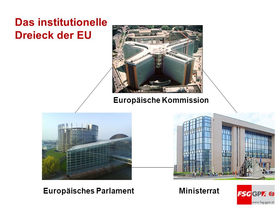 Das institutionelle Dreieck der EU