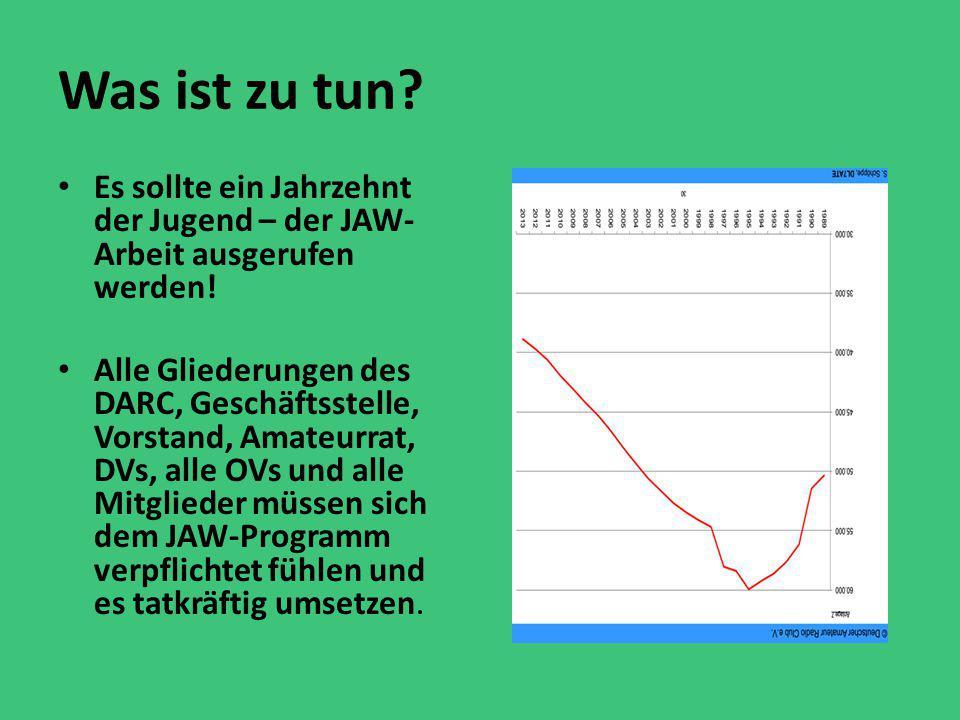 Was ist zu tun Es sollte ein Jahrzehnt der Jugend – der JAW- Arbeit ausgerufen werden!