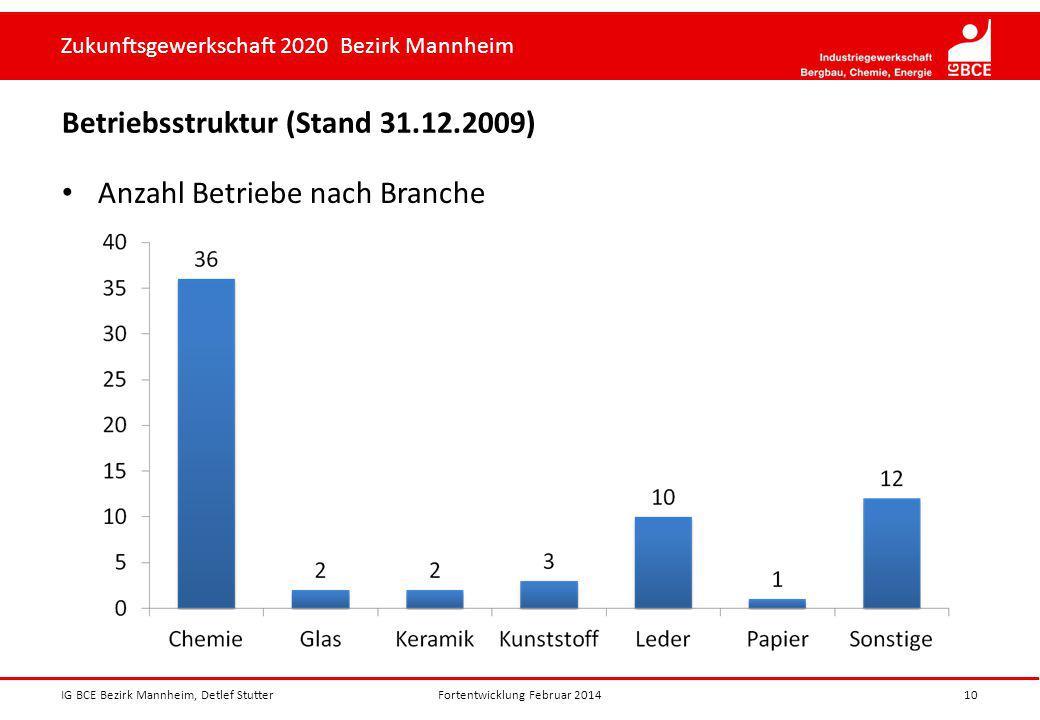 Betriebsstruktur (Stand 31.12.2009)