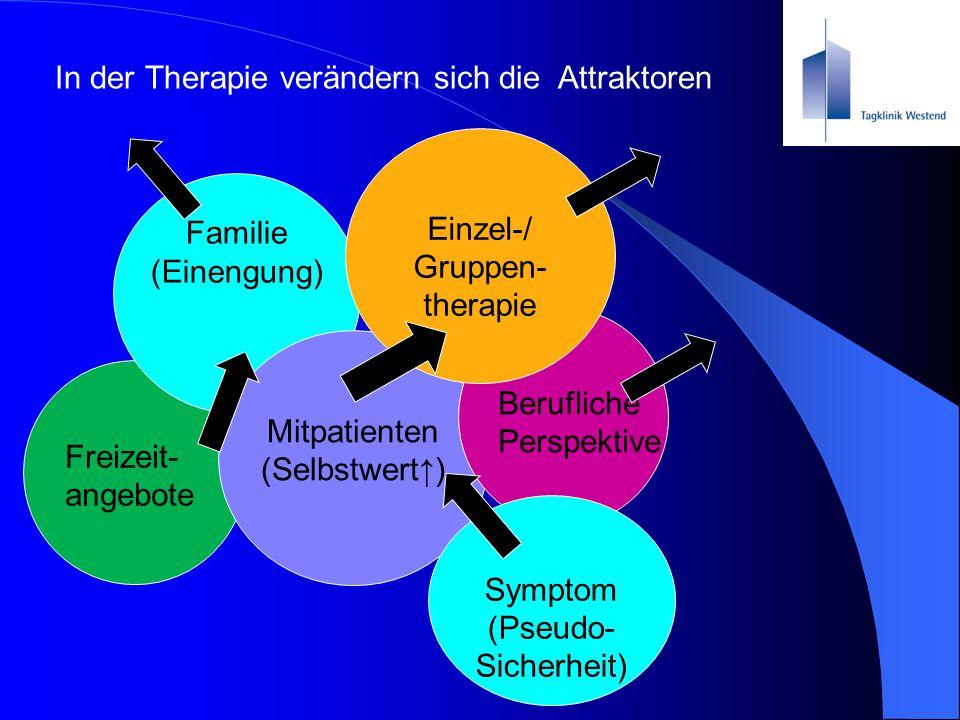 In der Therapie verändern sich die Attraktoren