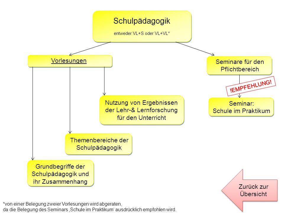 Schulpädagogik Vorlesungen Seminare für den Pflichtbereich