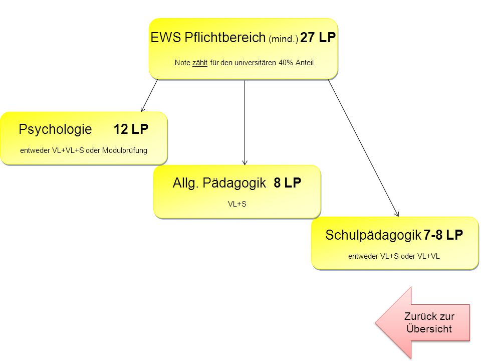 EWS Pflichtbereich (mind.) 27 LP
