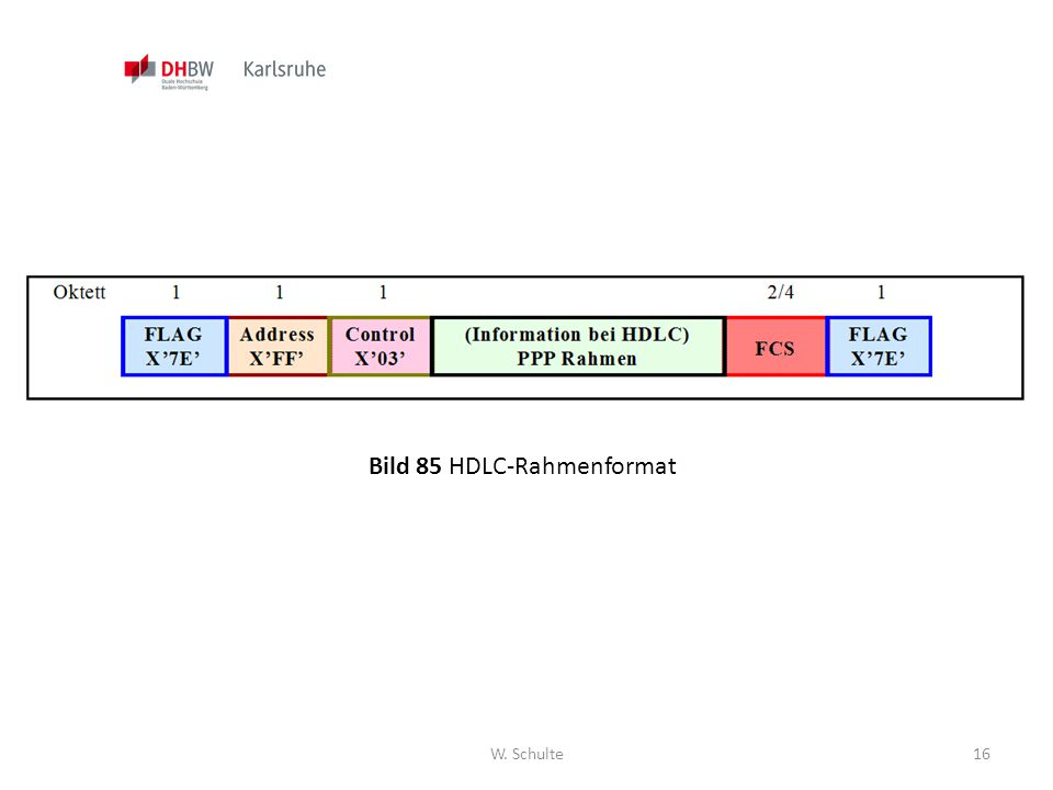 Bild 85 HDLC-Rahmenformat