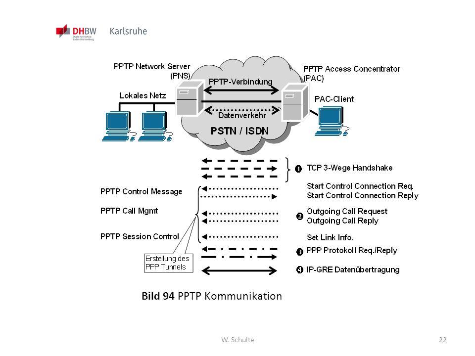 Bild 94 PPTP Kommunikation