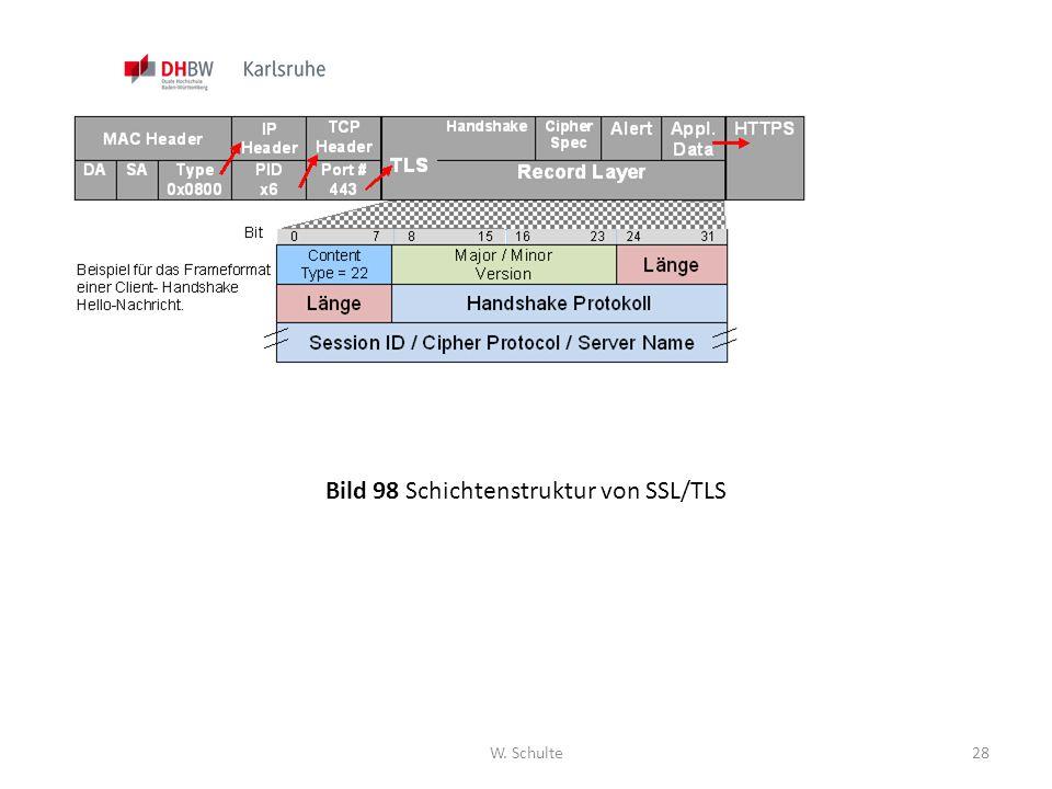 Bild 98 Schichtenstruktur von SSL/TLS