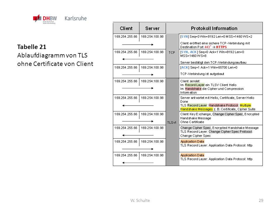 Ablaufdiagramm von TLS ohne Certificate von Client