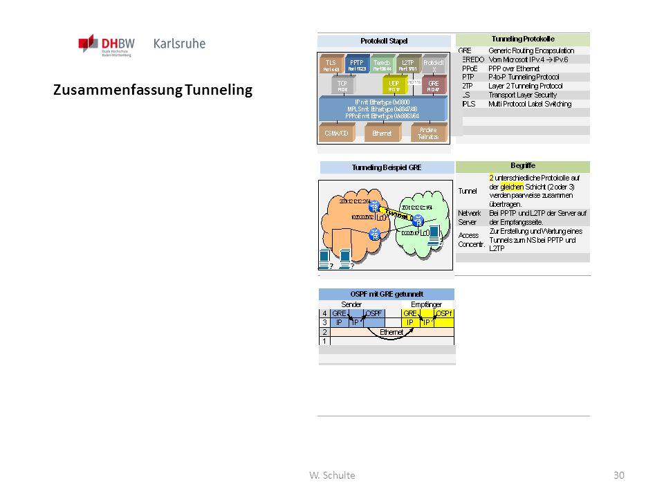 Zusammenfassung Tunneling