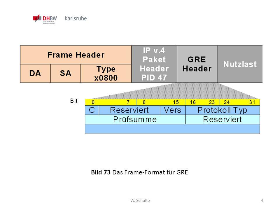 Bild 73 Das Frame-Format für GRE