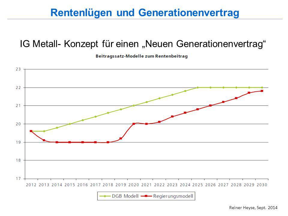 Rentenlügen und Generationenvertrag