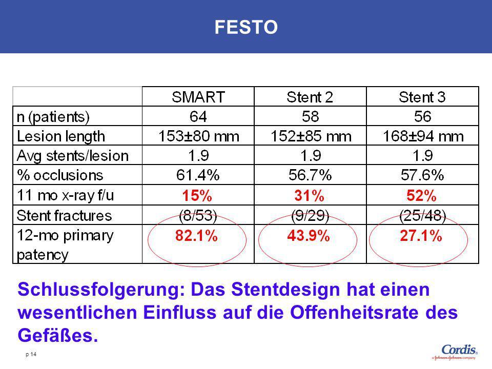 FESTO Schlussfolgerung: Das Stentdesign hat einen wesentlichen Einfluss auf die Offenheitsrate des Gefäßes.