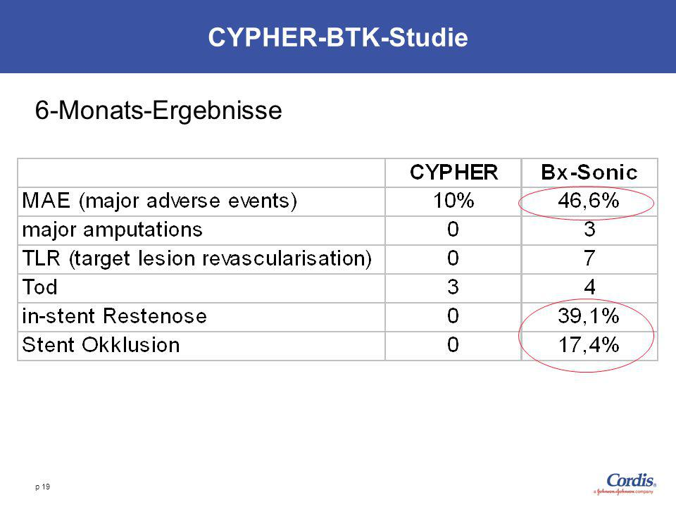 CYPHER-BTK-Studie 6-Monats-Ergebnisse