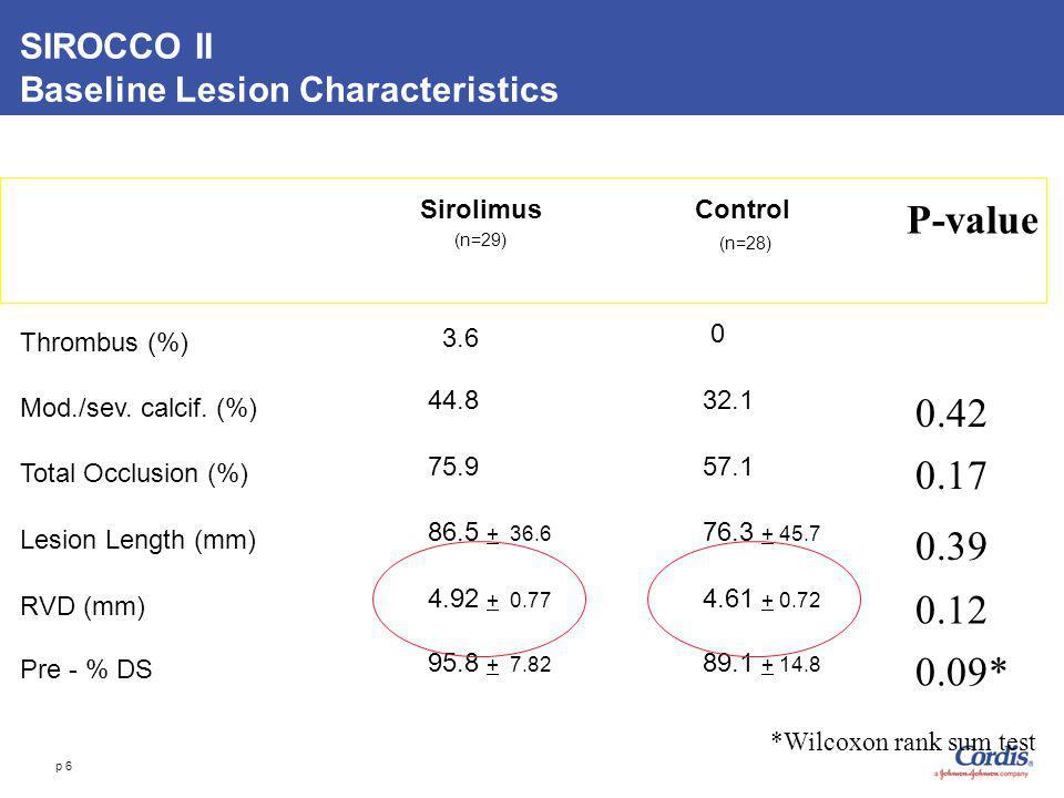 SIROCCO II Baseline Lesion Characteristics