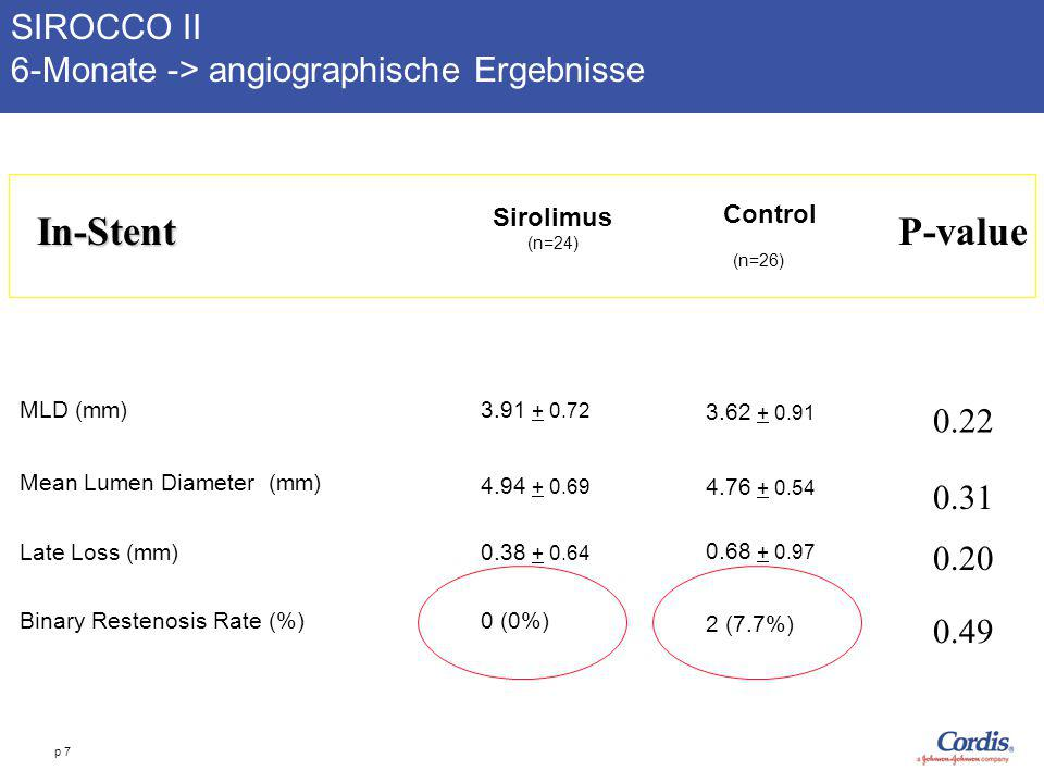 In-Stent P-value SIROCCO II 6-Monate -> angiographische Ergebnisse