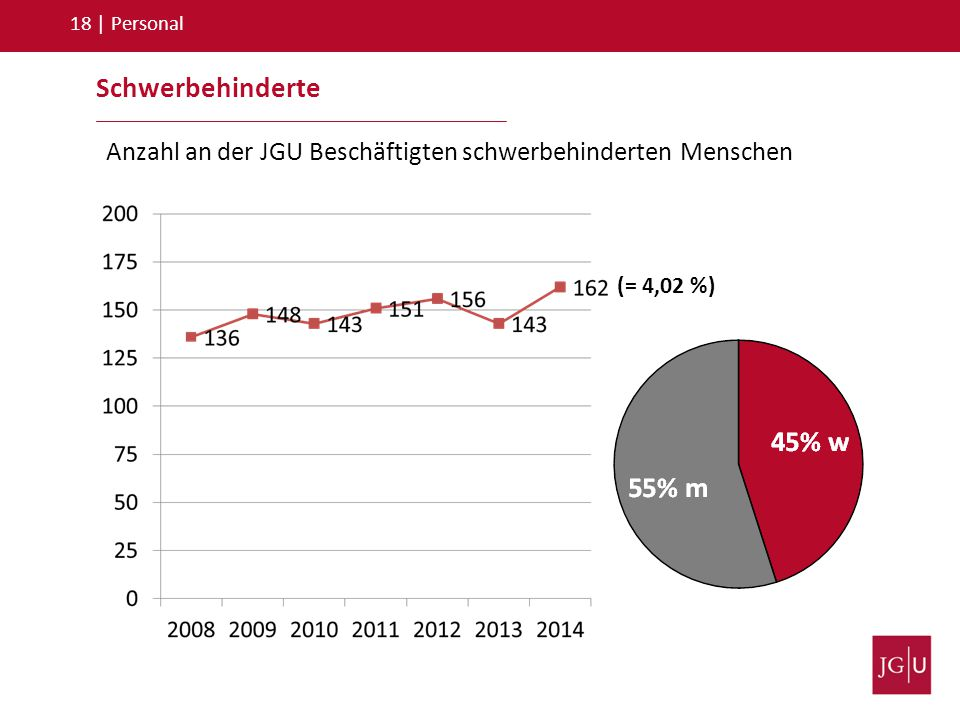 18 | Personal Schwerbehinderte. Anzahl an der JGU Beschäftigten schwerbehinderten Menschen.