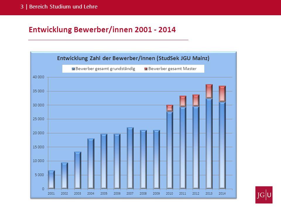 Entwicklung Bewerber/innen 2001 - 2014