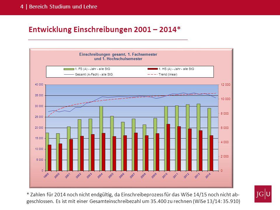 Entwicklung Einschreibungen 2001 – 2014*