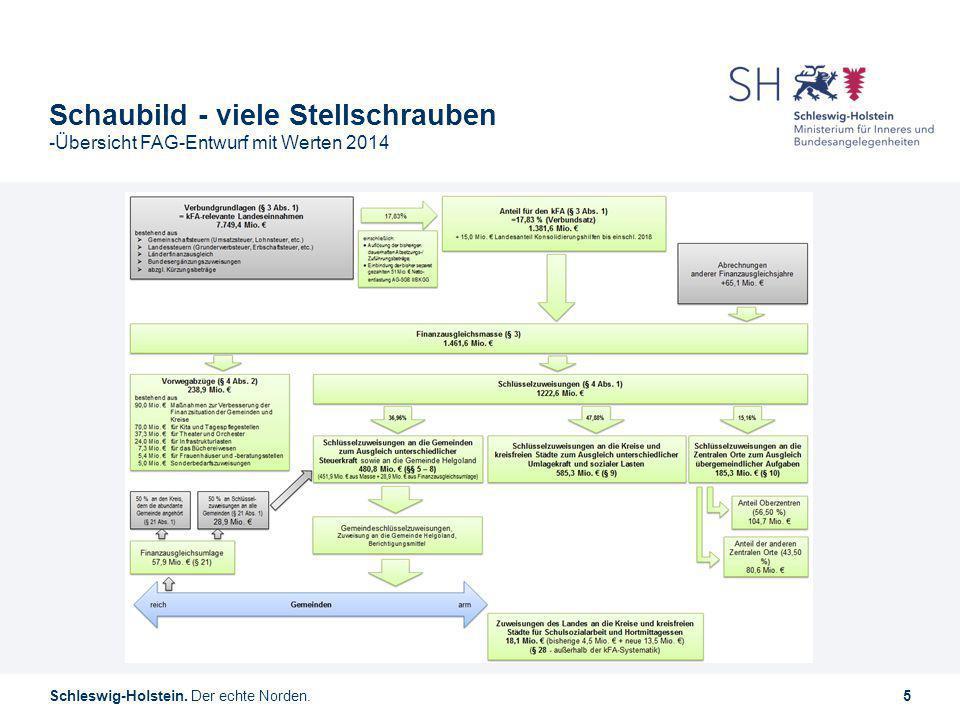 Schaubild - viele Stellschrauben -Übersicht FAG-Entwurf mit Werten 2014