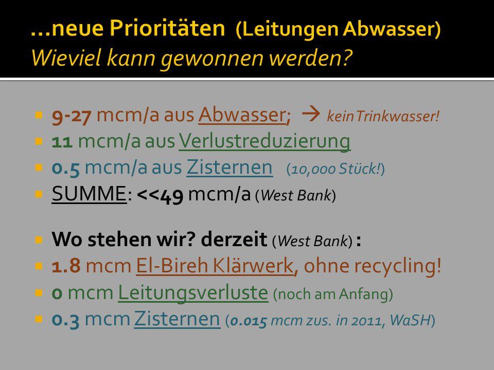 …neue Prioritäten (Leitungen Abwasser) Wieviel kann gewonnen werden