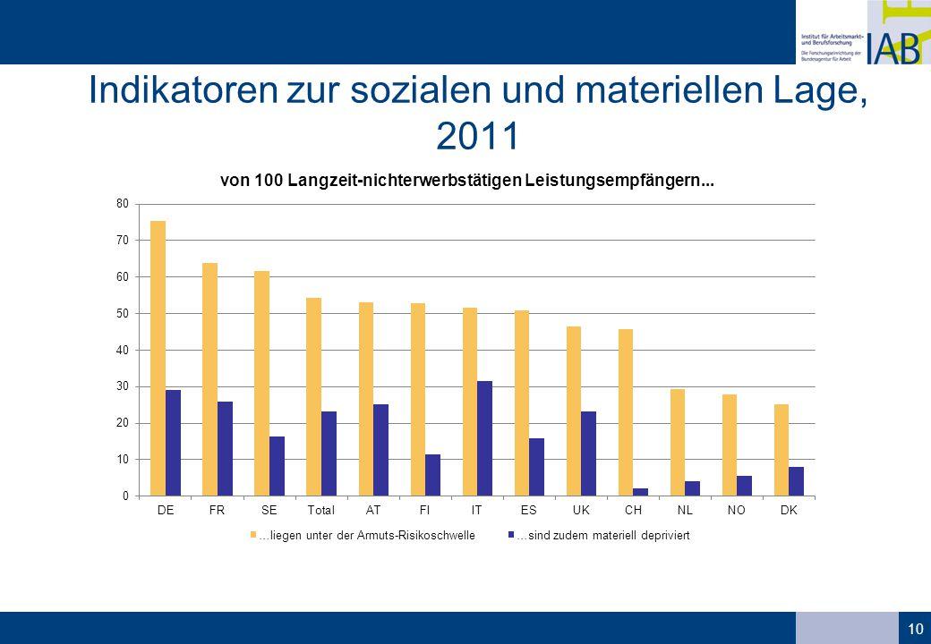 Indikatoren zur sozialen und materiellen Lage, 2011