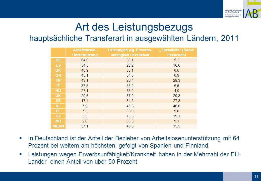 Art des Leistungsbezugs hauptsächliche Transferart in ausgewählten Ländern, 2011
