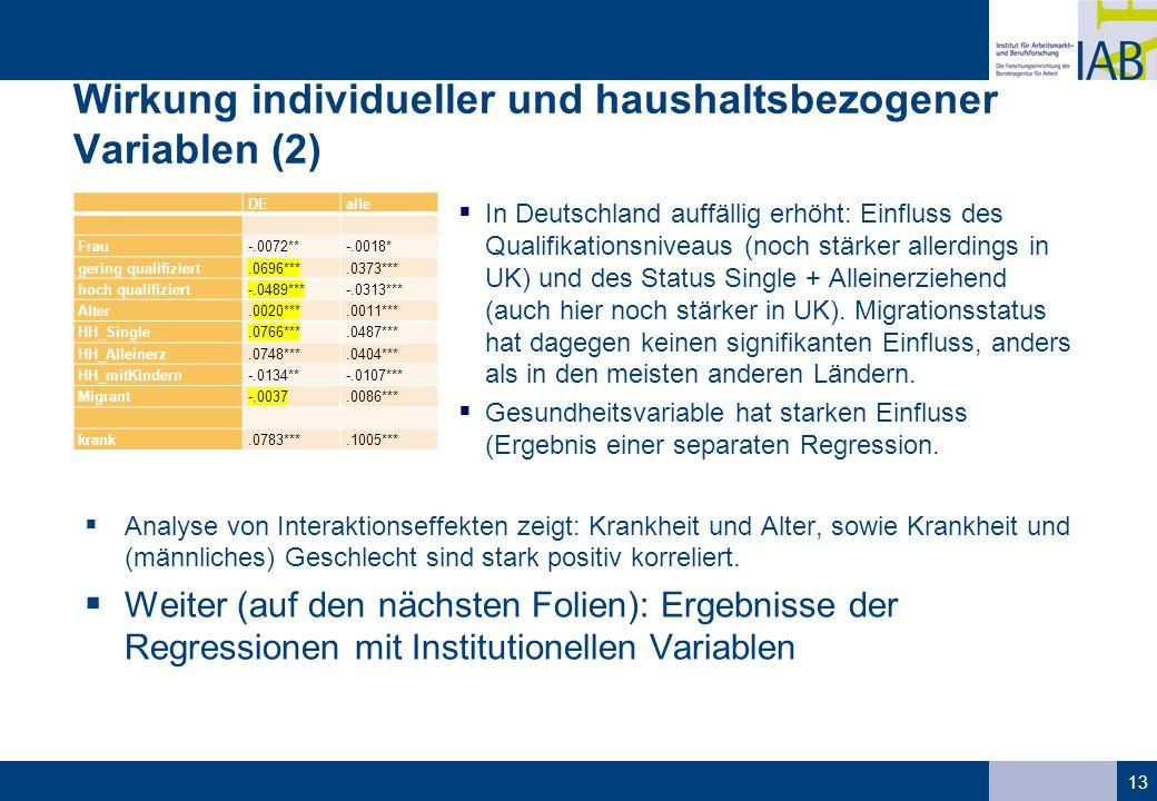 Wirkung individueller und haushaltsbezogener Variablen (2)
